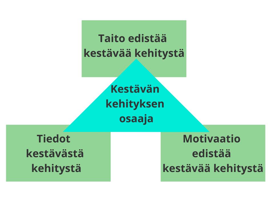 Osaamiskvalifikaatiomallin Rohwederin, Virtasen, Tanin, Kohlin ja Sinkon mukaan.